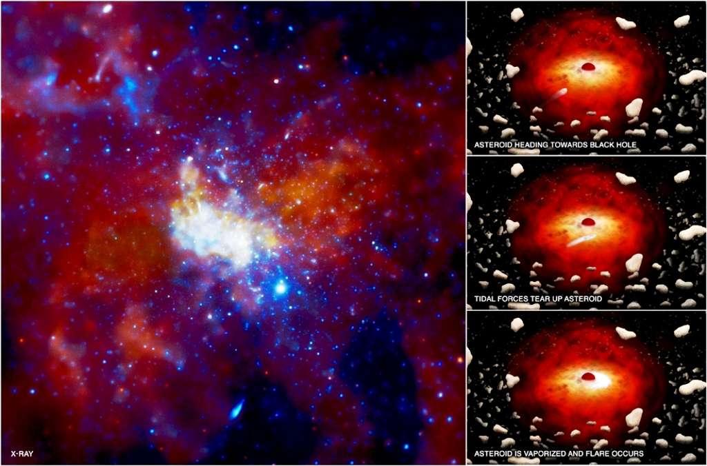 Au centre de cette image se trouve Sgr A*, le trou noir central de la Voie lactée observé en rayons X par Chandra. Sur la droite, un schéma en 3 étapes explique comment un astéroïde s'approchant trop près du trou noir est détruit par les forces de marée (tidal forces) avant que les restes de matière qui le constituaient plongent en direction de l'horizon en se vaporisant et émettant un flash (Flare) X. © rayons X : Nasa/CXC/MIT/F. Baganoff et al.; Illustrations: Nasa/CXC/M.Weiss