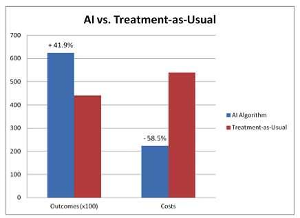 Ce graphique montre l'efficacité du robot (en bleu) face à la médecine classique (en rouge). Si le pronostic est plus pertinent de 41,9 %, les auteurs considèrent également que son coût d'utilisation (costs) est inférieur de 58,5 %. On serait presque tenté de confier sa santé à un programme informatique... © Avec l'aimable autorisation de l'université d'Indiana