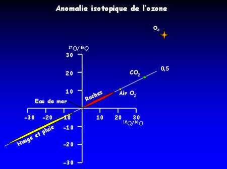 Figure 15 : L'ozone possède une composition isotopique unique et bien différente du reste des matériaux terrestres.