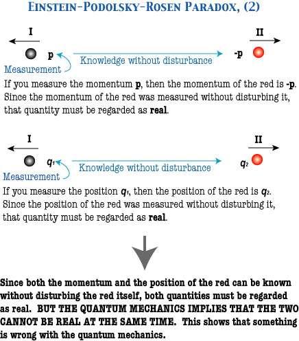Les deux électrons ne peuvent pas être considérés comme deux systèmes séparés décrits par deux fonctions d'onde de la forme psi(x1) psi(x2), il y a intrication, et l'on ne peut violer les inégalités de Heisenberg. On pourrait penser mesurer l'impulsion p de la particule I et la position q de la particule II avec une précision illimitée. On en déduirait la position et l'impulsion de la particule II là aussi avec une précision illimitée mais la mécanique quantique, via l'intrication, l'interdit. © Soshichi Uchii
