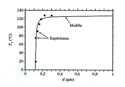 Fig 5 : évolution de la température de transition de phase en fonction de la taille de particules de BaTiO3.