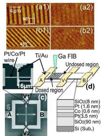 Dans le circuit prototype, une très fine couche de cobalt, maintenue entre deux couches de platine, est soumise à un faisceau (FIB, Focused ions beam) d'ions gallium (Ga+). Le champ magnétique de la zone est alors figé et son spin peut être modifié pour inscrire un « o » ou un « 1 ». Crédit : A. Aziz et al.