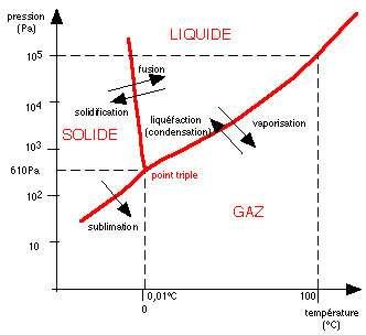 Diagramme de l'eau et ses trois états. © DR, reproduction et utilisation interdites