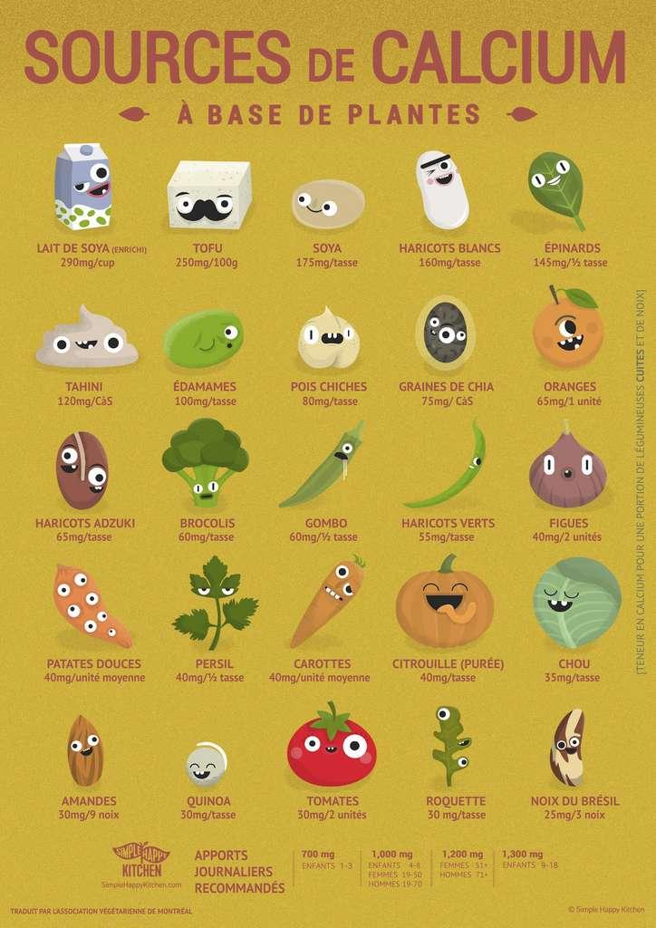 Les végétaux contenant le plus de calcium. © Simple Happy Kitchen