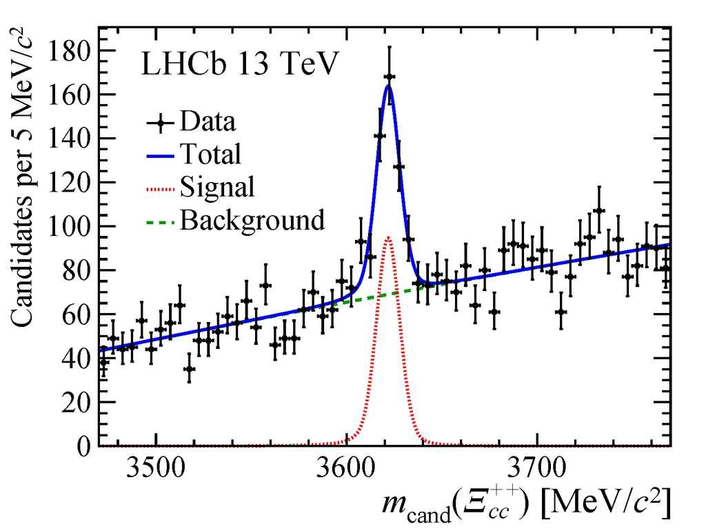 Spectre de masse Λc+ K- π+ π+ montrant un pic à 3.621 Mev correspondant à la particule Ξcc++. © LHCb