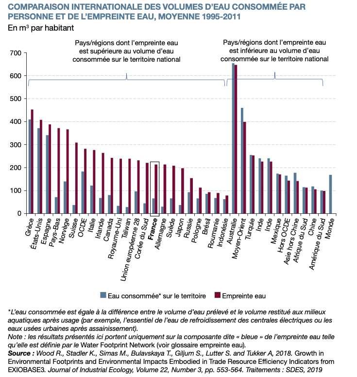 La France importe bien plus d'eau « virtuelle » que sa consommation d'eau officielle sur le territoire national. © SDES