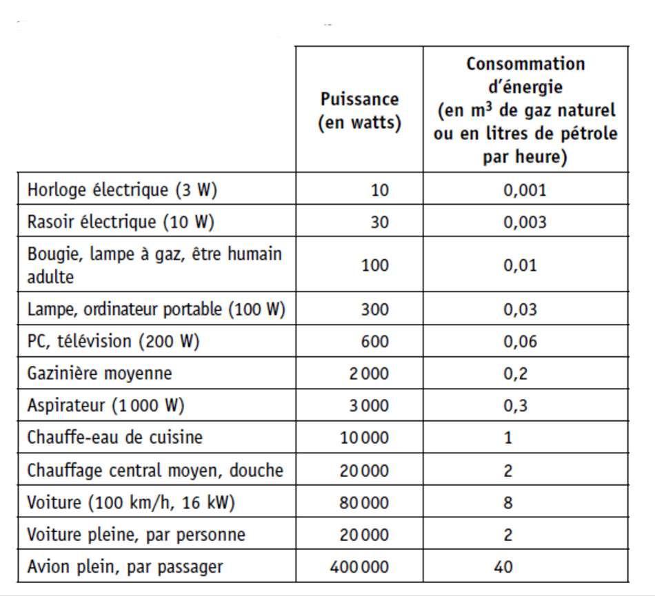 Consommation d'énergie primaire de différents appareils. © EDP Sciences