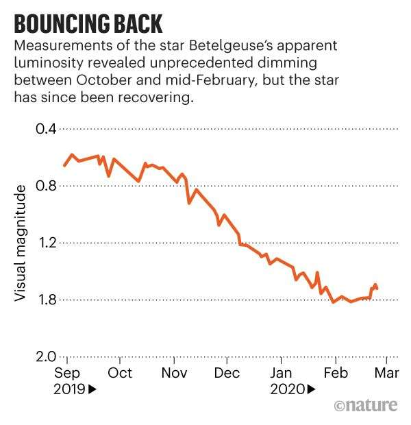 Évolution de la luminosité de la supergéante rouge Bételgeuse depuis fin septembre 2019. © Nature