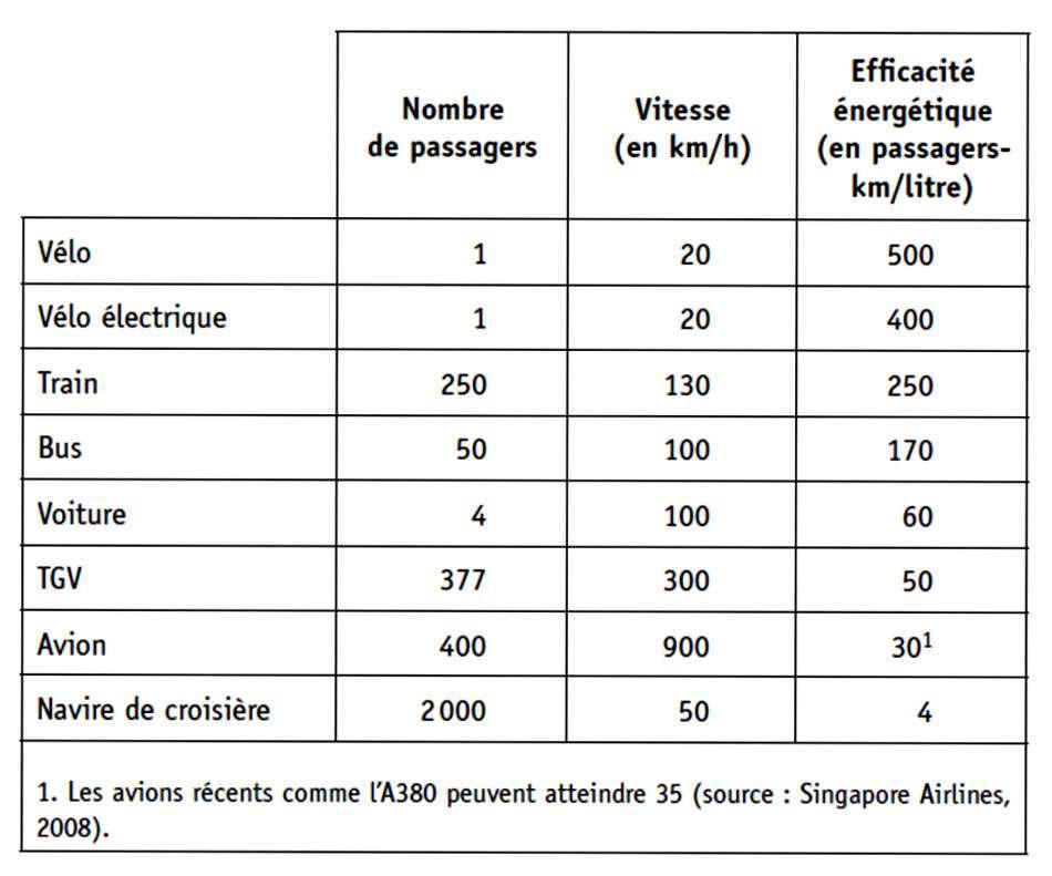Efficacité énergétique en nombre de passagers-kilomètre par litre de carburant, pour un taux de remplissage de 100 % sur une longue distance. Pour les véhicules électriques, on suppose que l'électricité est produite dans une centrale au pétrole. Dans le cas du vélo, c'est l'équivalent énergétique en litres de pétrole de la nourriture qui est indiqué. © EDP Sciences