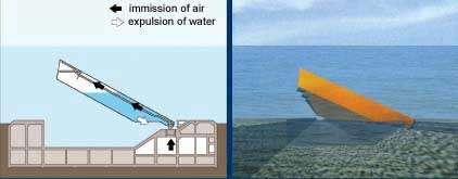 Position intermédiaire, l'eau des coffres est expulsée par l'air - Copyright : Ifremer