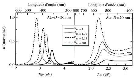 Fig 7 : propriétés optiques (spectres d'absorption) pour des particules d'argent et d'or dans différentes matrices (1 : vide, 2 : eau, 3 : silice, 4 : alumine).