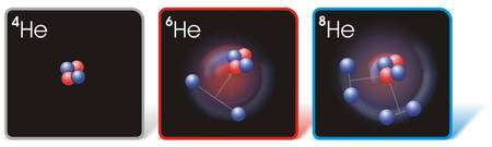 Différents isotopes d'hélium tous caractérisés par un noyau d'hélium 4 avec deux neutrons (bleus) et deux protons (rouges). Crédit : Argonne Laboratory