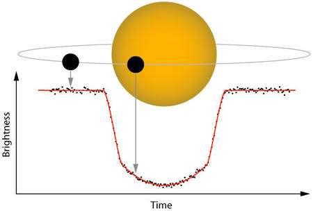 Schéma illustrant le principe du transit planétaire s'accompagnant d'une baisse de luminosité de l'étoile d'autant plus importante que l'exoplanète est de grande taille par rapport à son soleil. © Institute for Astronomy-University of Hawaii