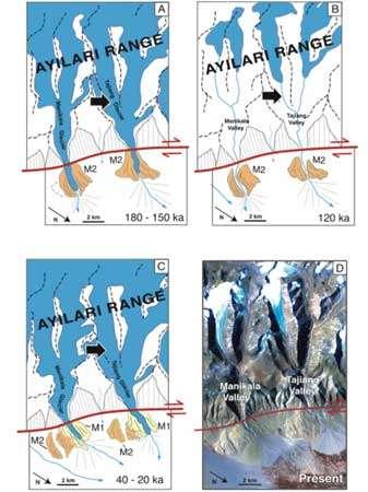 Reconstruction des déplacements le long de la faille et de l'histoire des vallées glaciaires et des moraines de Manikala et Tajiang. En bleu les glaciers. A) : de -180 000 à -150 000 ans : les glaciers traversent la faille et déposent la moraine M2 au nord de la faille. (B) : il y a 120 000 ans : les glaciers se sont retirés derrière la faille. (C) : de -40 000 à -20 000 ans : les glaciers traversent à nouveau la faille et déposent la moraine M1 au nord de la faille. (D) : Aujourd'hui : depuis le début de l'Holocène, les glaciers se sont à nouveau retirés (7 km derrière la faille)© Chevalier et al.