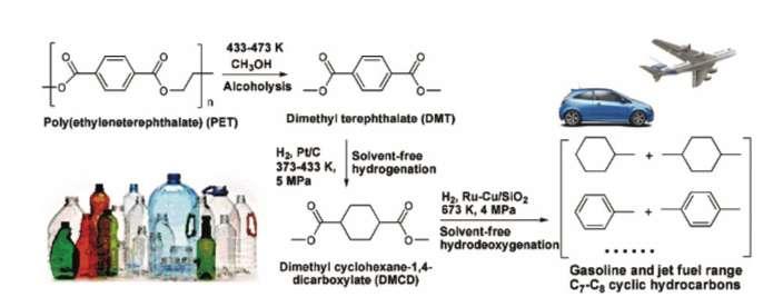 La séparation du polytéréphtalate d'éthylène (PET) en hydrocarbures cycliques à chaînes C6-C7. © Hao Tang et al, Green Chemistry, 2019
