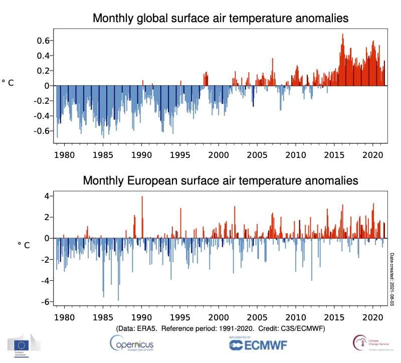 Anomalies de température mensuelles de la moyenne mondiale et de la moyenne européenne par rapport à 1991-2020. Les barres de couleur plus foncées indiquent les valeurs de juillet. © Copernicus Climate Change Service/ECMWF