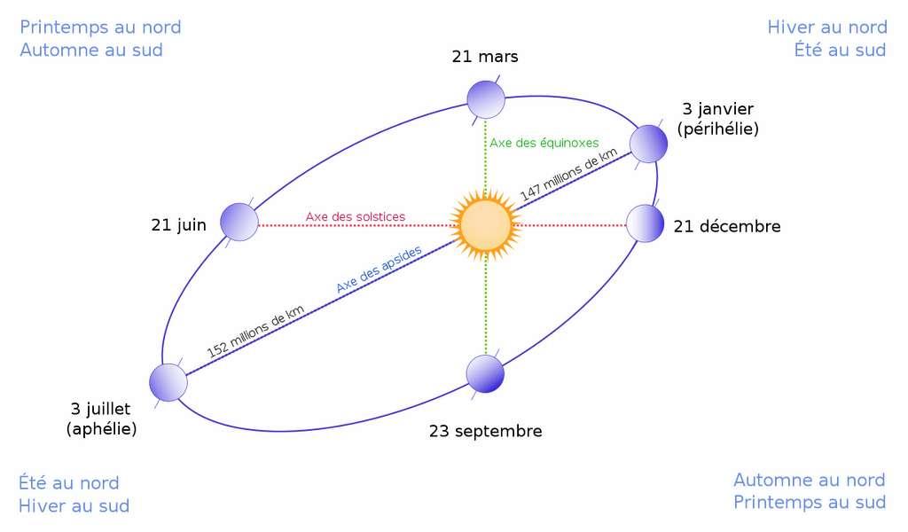 Ici, l'orbite de la Terre — une ellipse très exagérée — sur laquelle on retrouve le périhélie. © Gothika, Belg4mit, Simon Villeneuve, Whidou, Wikipedia, CC by-SA 3.0