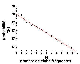 Probabilité P(N) qu'un joueur ait joué dans N clubs. La ligne droite, rouge, correspond à la courbe théorique P(N) = 10-0,38N. Ainsi, il est 190 fois plus probable de trouver un joueur ayant appartenu à 2 clubs qu'à 8 clubs.