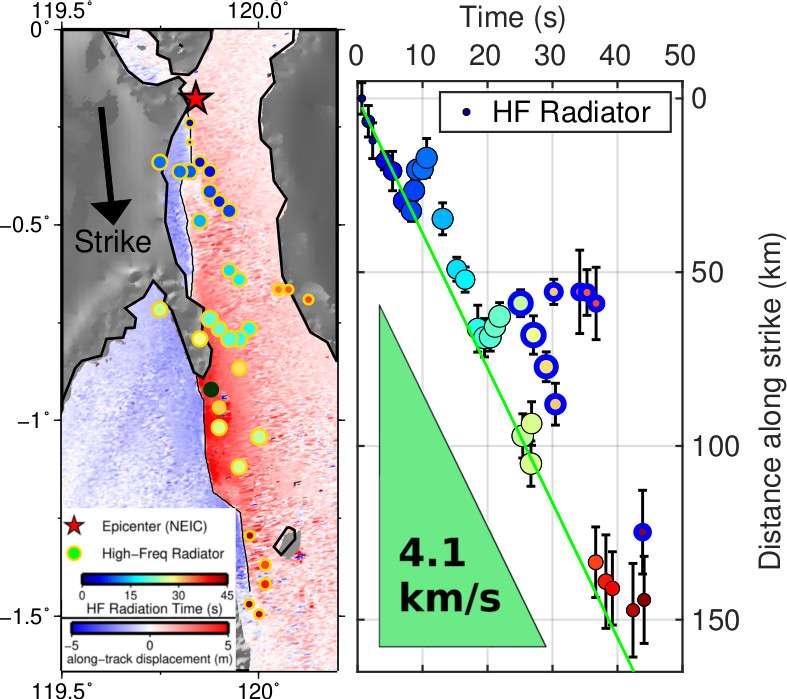 Sur la carte à gauche, le fond coloré représente le déplacement du sol induit par le séisme de Palu et la fine ligne noire représente la faille, toutes deux dérivées d'images radar satellitaires. Le point noir est la ville de Palu. Les cercles représentent des zones qui ont émis des ondes lors du séisme. Leur couleur indique le temps (bleu au début, rouge à la fin). La figure montre le temps et la position des sources sismiques. Leur alignement indique une vitesse de rupture constante d'environ 4,1 km/s. © HanBao et al., Nature Geoscience