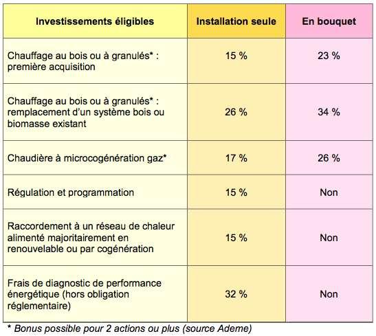 Chauffages à biomasse et actions concernés par le crédit d'impôt développement durable. © DR