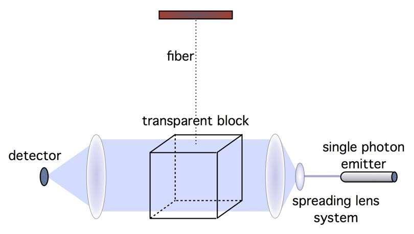Schéma de l'expérience de Bekenstein. Un bloc d'un matériau diélectrique transparent (transparent block) est suspendu dans un vide très poussé et à une température proche du zéro absolu. Des photons dans le domaine du visible sont envoyés un à un (par le single photon emitter) à travers le bloc puis recueillis par un détecteur (detector) pour voir s'ils sont réfléchis ou non. © Nature-Bekenstein