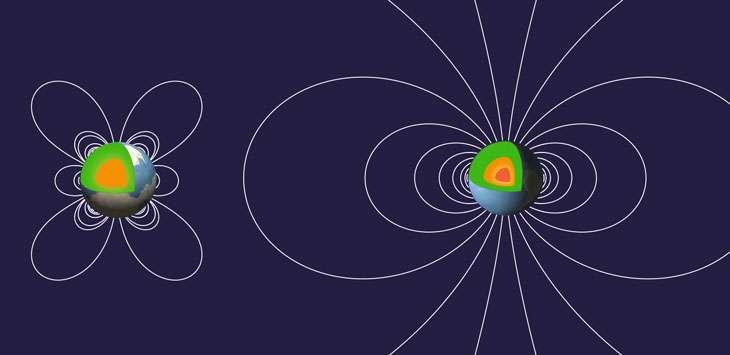 Deux phases de l'histoire de la géodynamo terrestre, à gauche, le noyau est encore complètement liquide entouré du manteau de roche verte en péridotite. La géodynamo est faible et instable et il y a quatre pôles magnétiques. À droite, le champ est devenu dipolaire, comme de nos jours, mais la graine solide s'est formée au centre. © Roberto Molar Candanosa and Peter Driscoll/Nature Geoscience 2019
