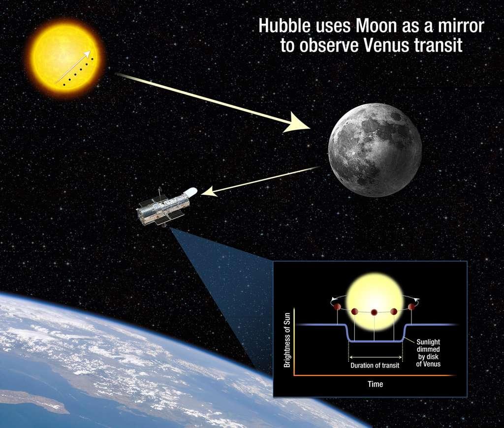 Il fallait y penser : pour observer le transit de Vénus, Hubble pointera la Lune. © Nasa/Esa/A. Feild (STScl)
