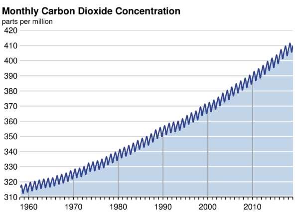 L'évolution de la concentration en dioxyde de carbone depuis le début des mesures par l'observatoire Mauna Loa. © Scripps CO2 Program