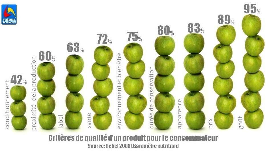 Les critères de qualité d'un produit, selon l'avis des consommateurs, d'après une étude Baromètre Nutrition de 2008. © Niffylux/Mylène Bertaux, Futura-Sciences