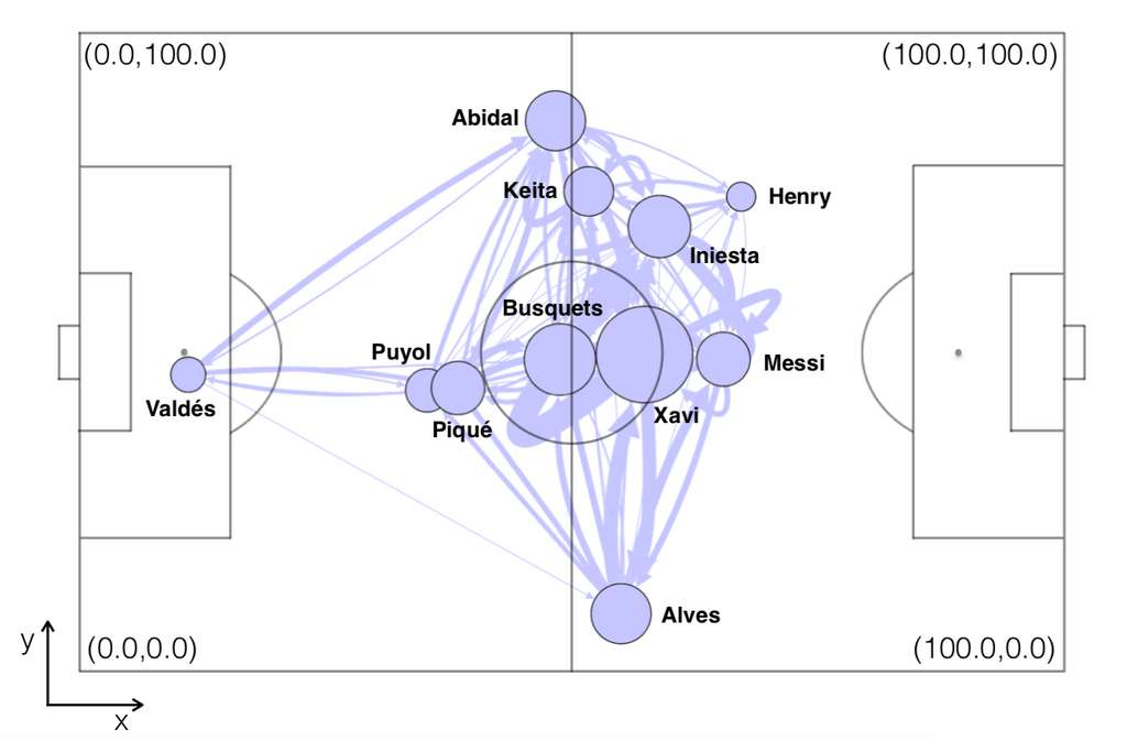 Une représentation du « réseau » du FC Barcelone lors du match contre le Real Madrid durant la saison 2009/2010. Chaque rond représente un joueur, dont la taille est proportionnelle à leur importance dans la structure du réseau. La position de chaque joueur est donnée par la position moyenne de toutes les passes qu'il a effectuées durant la partie. La largeur des liens entre les nœuds indique le nombre de passes entre chaque joueur (sachant que ces liens sont unidirectionnels : le gardien Valdès donne beaucoup plus de ballons à son défenseur Éric Abidal que l'inverse). © J.M.Buldu et al, arXiv, 2019