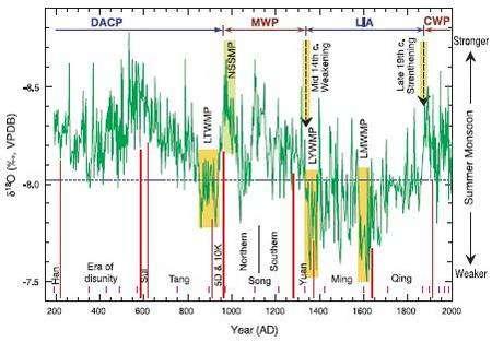 Graphe mettant en relation les fluctuations de l'intensité de la mousson (en vert) et les périodes chinoises concernées (zones jaunes). Crédit AAAS
