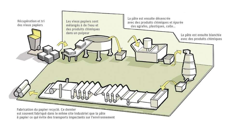 La production de papier recyclé. © F. Claveau, extrait du livret Fabriquer des livres, quels impacts sur l'environnement ? L'Analyse de cycle de vie d'un livre de Terre vivante