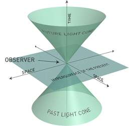 Le cône de lumière, vu selon un observateur (observer) en un point de l'espace. Au fil du temps qui passe, la sphère de lumière grandit. Les deux cônes représentent le passé (past light cone) et le futur (future light cone) sur l'ordonnée du temps (Time). © DR