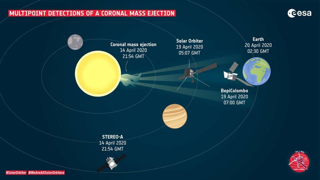Détections multipoints d'une éjection de masse coronale. © ESA