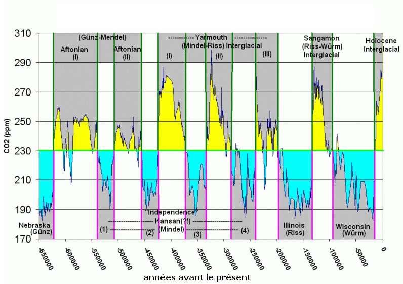Variation de la concentration de dioxyde de carbone dans l'atmosphère de -650.000 avant aujourd'hui à aujourd'hui. Les noms des différentes phases du cycle (nom américain et nom alpin) sont indiqués. © Tom Ruen, Wikipédia, domaine public