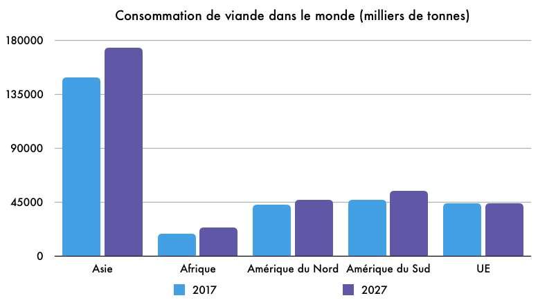 Évolution de la consommation de viande par région. © Céline Deluzarche, d'après données FAO