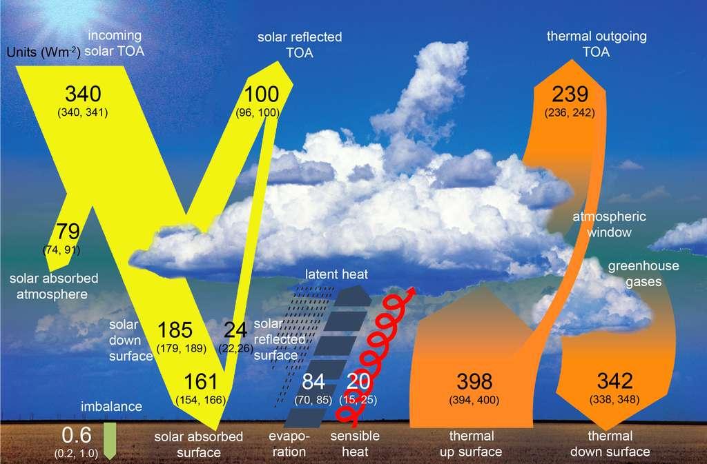 Bilan énergétique et échanges d'énergie à l'échelle globale dans les conditions actuelles. Les flux d'énergie sont indiqués en W/m2, tout en restant dans les limites de leur marge d'incertitude, ils sont ajustés de façon à clore les bilans individuels. Les marges d'incertitude déduites des observations sont précisées entre parenthèses. (Fifure adaptée de Wild et al (2013) Wild, M., D. Folini, C. Schär, N. Loeb, E. G. Dutton, and G. König-Langlo, 2013: The global energy balance from a surface perspective. Clim. Dyn., 40, 3107-3134). © IPCC Report Graphics - DR