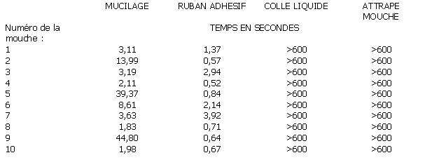 Tab.1 : comparaison du pouvoir adhésif du mucilage et de différentes substances
