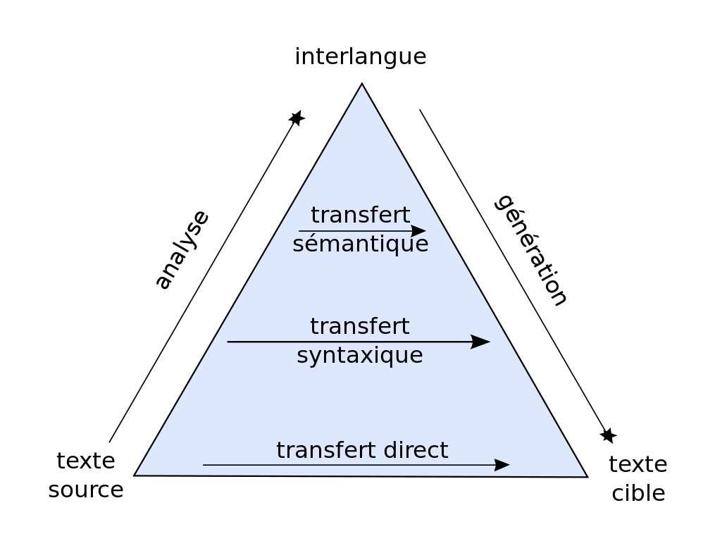 Le triangle de Vauquois sert de modèle pour les fondements de la traduction automatique. © CC by-sa 3.0