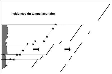 Figure 11 - Évolution en matière d'équilibres ponctués ou enregistrement discontinu ?