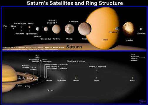 Tailles comparées de Titan et des autres satellites de Saturne