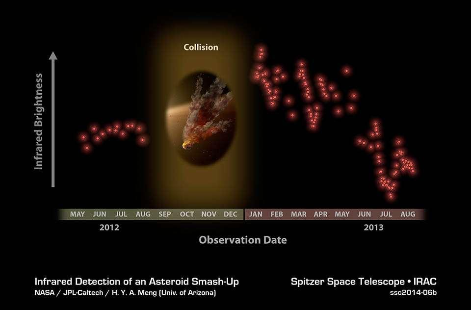 Observée presque quotidiennement par le télescope spatial Spitzer, hormis entre août et décembre 2012, le disque de poussières qui entoure l'étoile NGC 2547–ID8 (constellation des Voiles) est apparu beaucoup plus brillant dans l'infrarouge à la fin de cette période, en janvier 2013. Pour les astronomes, cette signature trahit probablement une collision entre deux astéroïdes. À mesure que les débris se sont dispersés, l'éclat a faibli. © Nasa, JPL-Caltech, H.Y.A. Meng (University of Arizona)