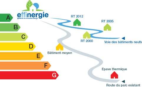 Évolution des règlementations thermiques et label BBC. En ce qui concerne la construction et la rénovation, quelle est l'application de la RT2012 ? © Fotolia