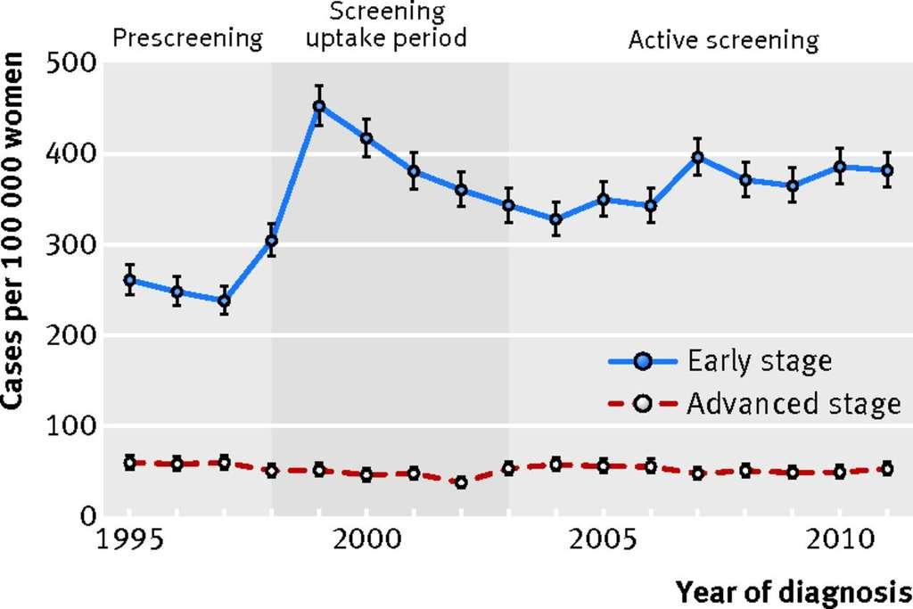 Évolution des tumeurs au stade précoce (en bleu) ou avancé (en rouge) diagnostiquées chez les 70-75 ans. © de Glas et 2014, BMJ