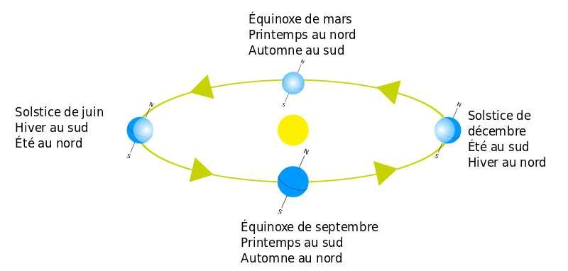 Schéma explicatif des équinoxes et des saisons sur notre planète. © Wikimedia Commons, DP