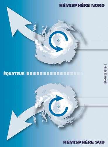 Trajectoires habituelles des cyclones. © Prim.net