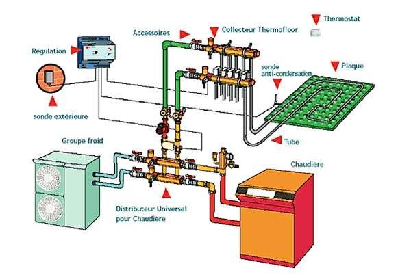 La sonde est souvent associée à un thermostat d'ambiance. © XPair