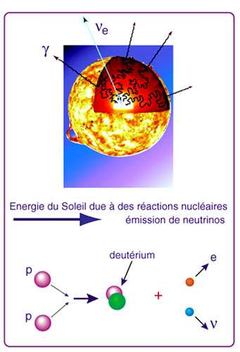 Fig. 4 - Production de neutrinos dans le soleil