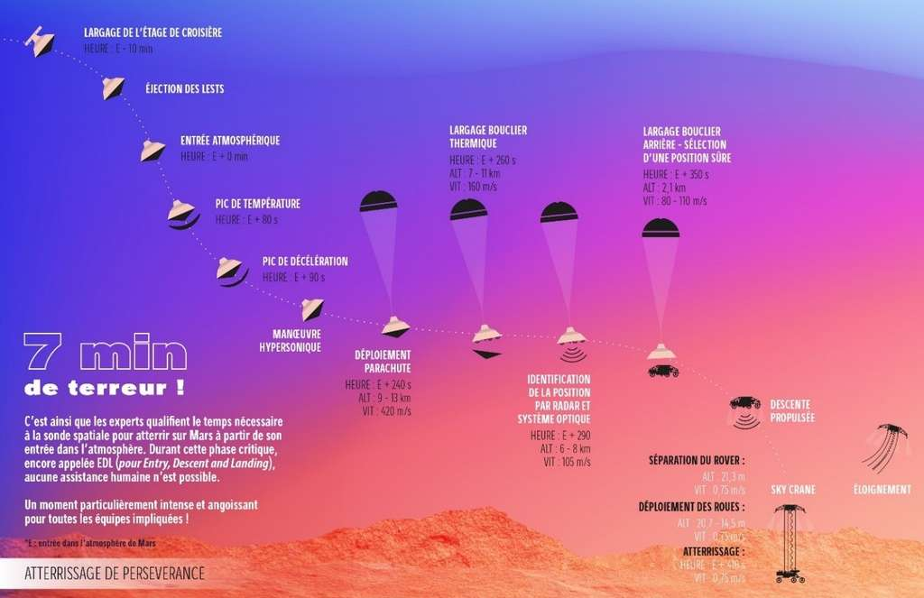 Les sept minutes de terreur qui attendent Perseverance, le rover de la Nasa, à son arrivée sur Mars, le 18 février prochain. Illustration du Cnes et du CNRS. © Cnes, CNRS