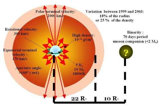 Schéma de l'environnement circumstellaire de l'étoile Be a Ara déterminé à partir des contraintes observationnelles interférométriqes du VLTI/MIDI et spectroscopiques d'HEROS